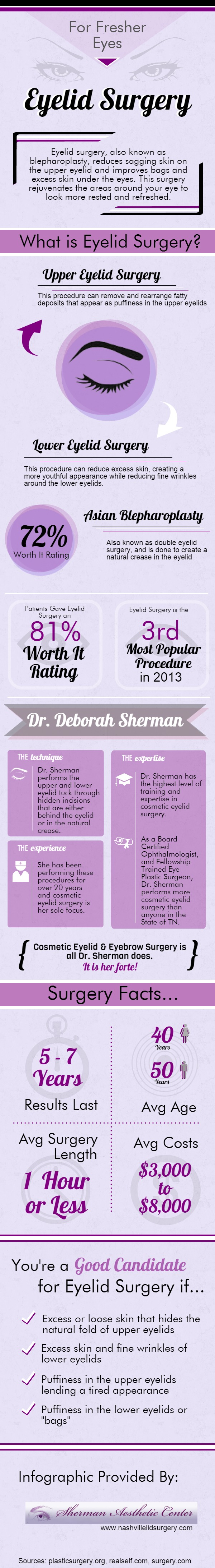 Sherman - Blepharoplasty (6)